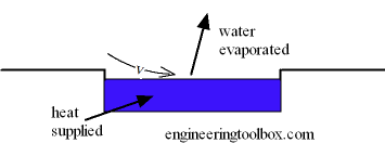 Water surface evaporation - swimming pool heat loss