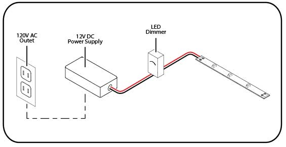 Connecting LED strips to power supply